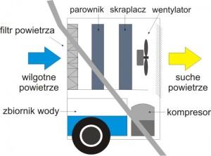osuszanie-kondensacyjne-schemat